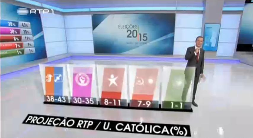 Proje��o da Cat�lica indica P�F como claro vencedor
