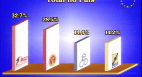 Resultado das eleições para o Parlamento Europeu