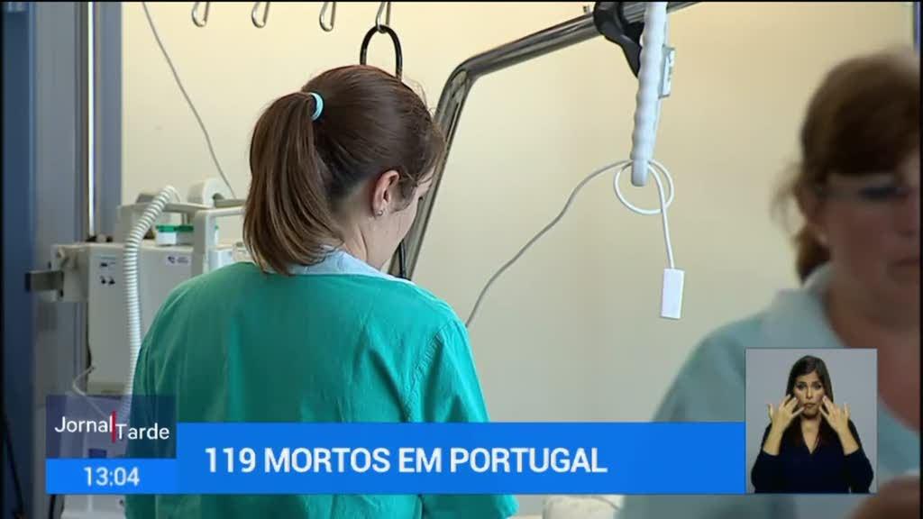 Covid-19 em Portugal. Aumento de 19 mortos em Portugal para total de 119