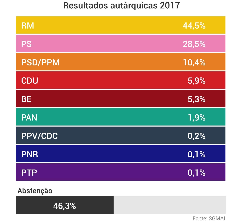 resultados 2017