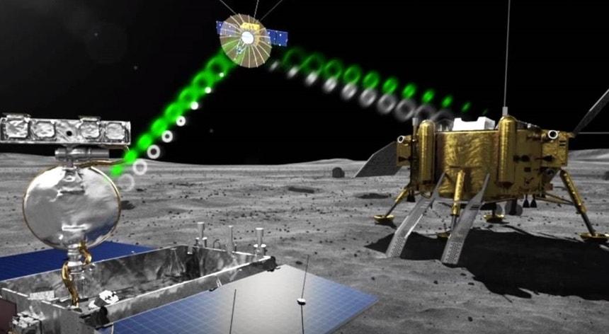 As comunicações entre o rover e a Chang'e 4 e a Terra serão feitas atraves de um satélite já em órbita lunar.