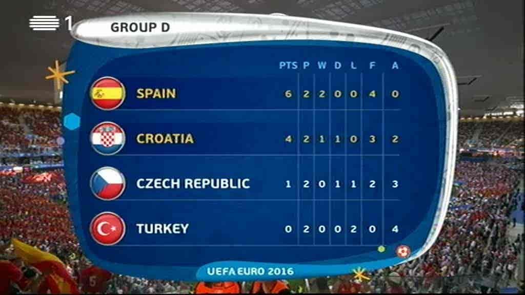 Croácia x Espanha...