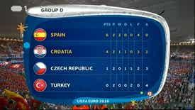 Futebol: Campeonato Europa 2016 - França - Croácia x Espanha