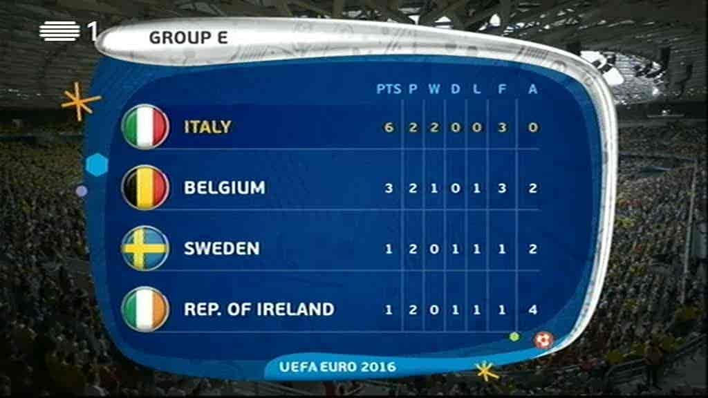 Hungria x Portugal + Suécia x Bélgic...