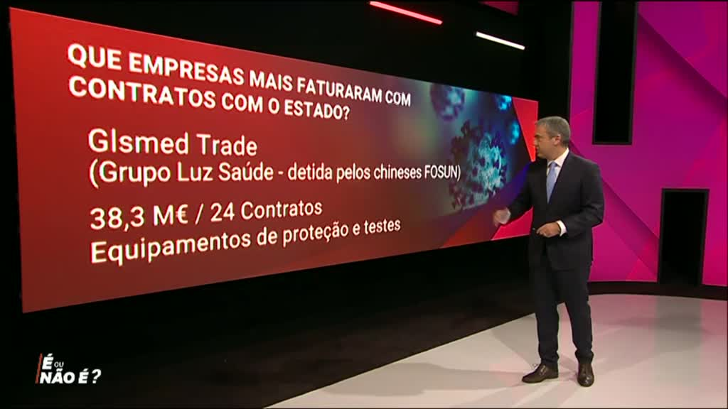 Impacto da Pandemia na Vida dos Portugueses e no SNS