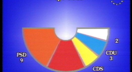 PSD vence eleições para o Parlamento Europeu