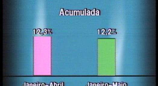 Diminuição da inflação em Portugal
